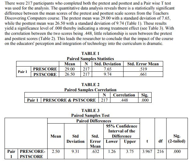 Trình bày phần kết quả bài Dissertation